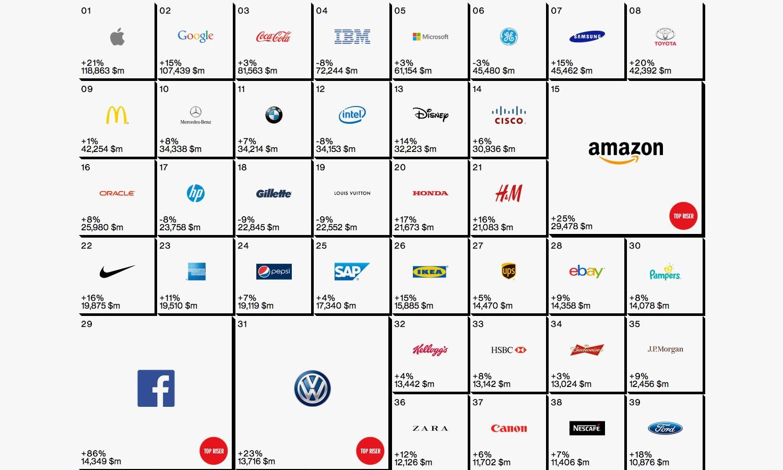 Interbrand 发布 2014 年度全球最有价值品牌报告