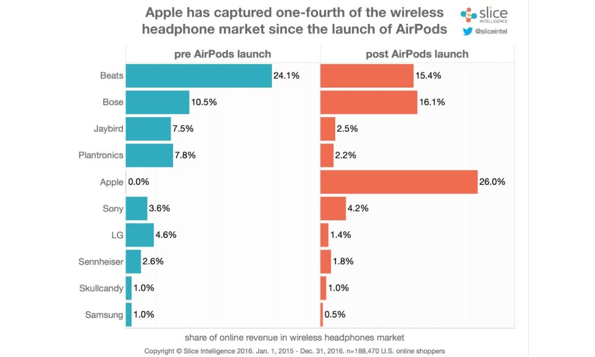 Apple 推出的 AirPods 得到了出乎意料的反响