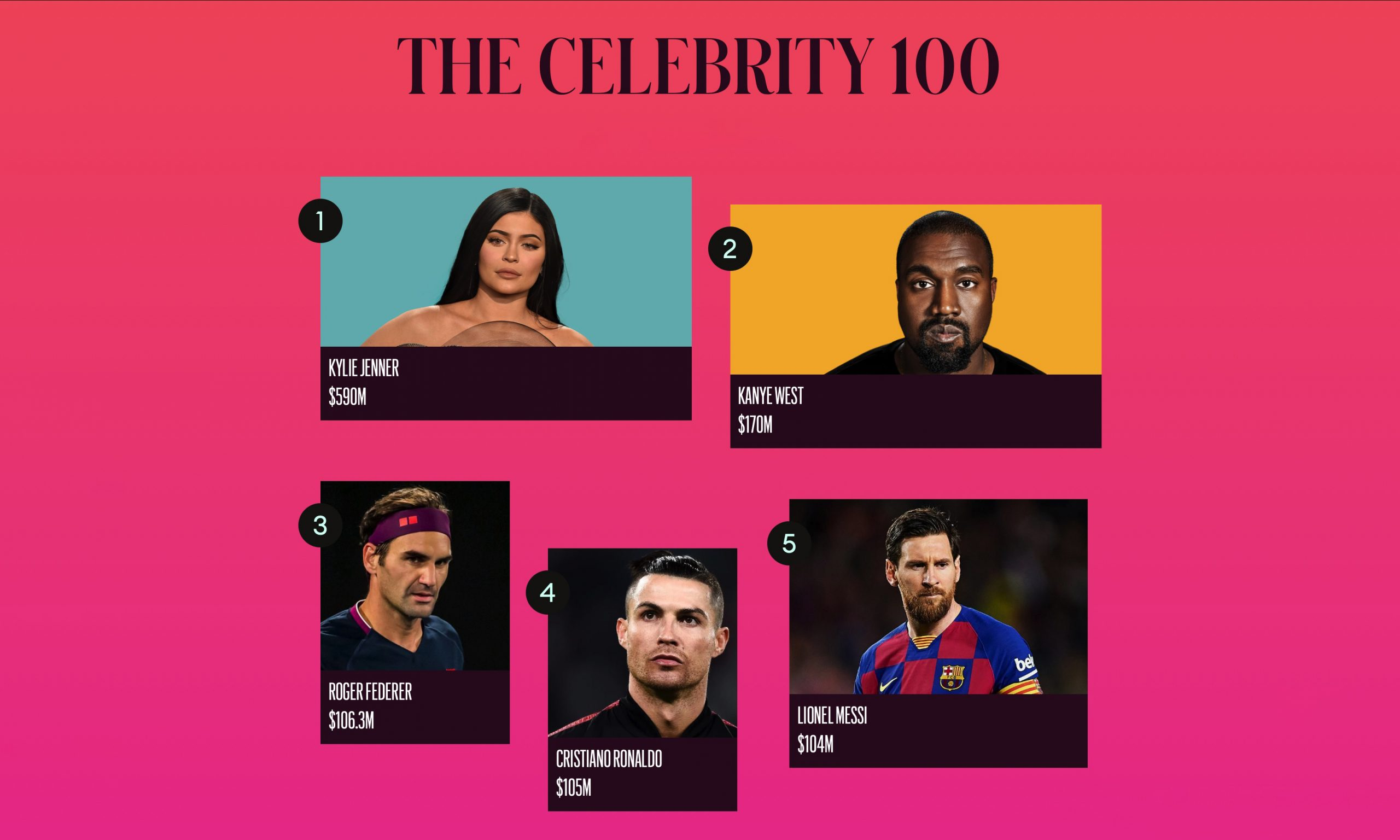福布斯发布 2020 年明星富豪榜 Top 100,Kylie Jenner 登顶