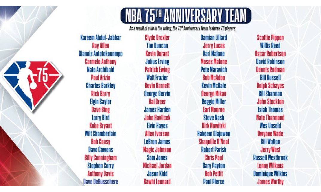 NBA 75 位史上最伟大球星名单揭晓